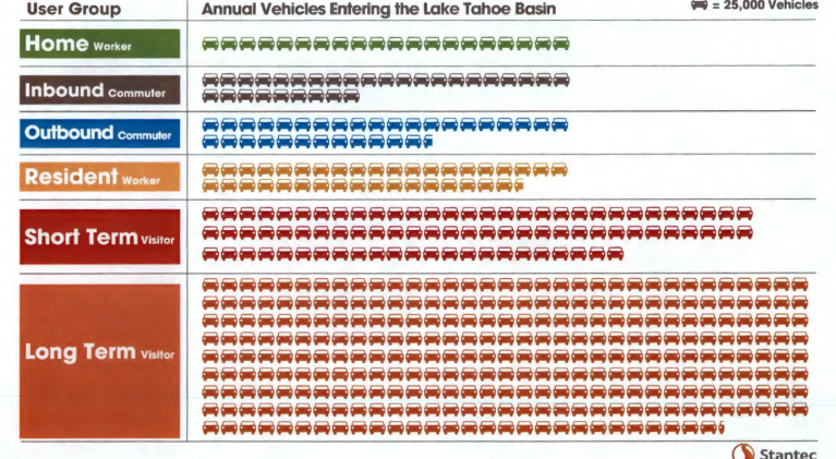 Data: Visitors clogging Lake Tahoe roads