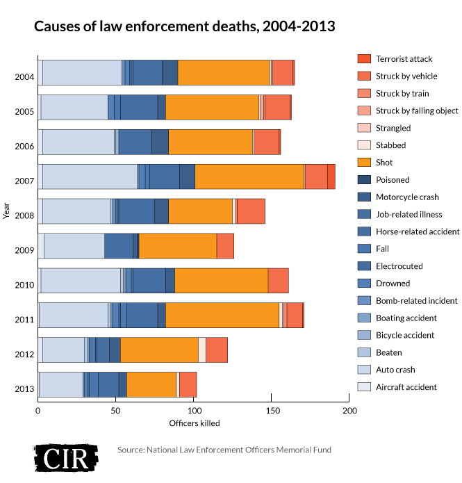 How Many Police Car Accidents Per Year